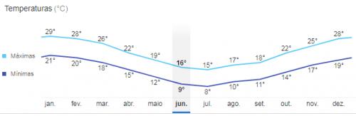 Temperatura em Buenos Aires