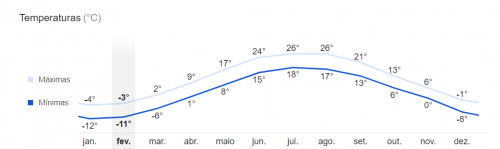 Temperatura média anual em Montreal