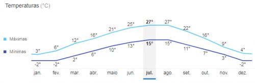 Temperatura média em Liubliana