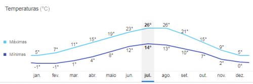 Temperatura média em Genebra