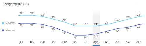 Temperatura média em Balneário Camboriú