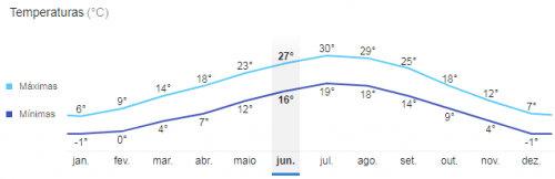 Temperatura média Verona