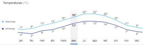 Temperatura média Mont Saint Michel