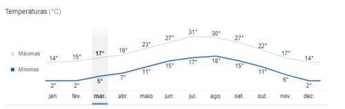 Temperatura média de Girona