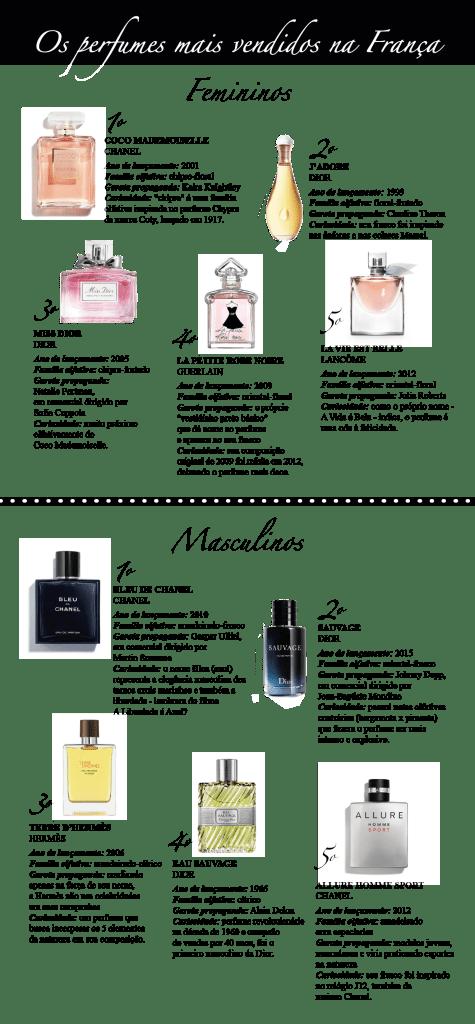 Ranking dos perfumes femininos e masculinos mais vendidos na França