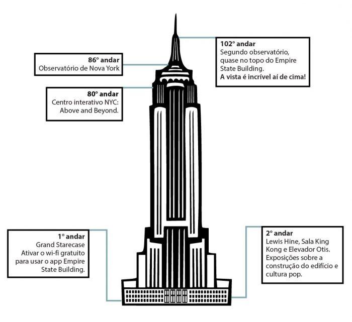 O que fazer no Empire State