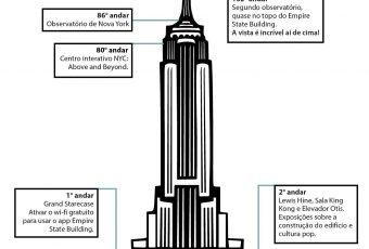 Empire State: ingresso, vista e a sala do King Kong