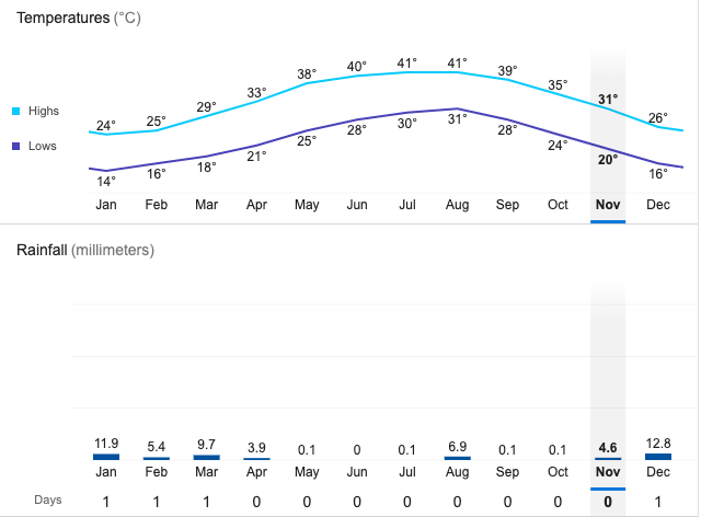 temperatura em Dubai