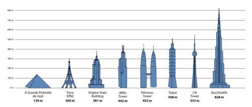 maior prédio do mundo