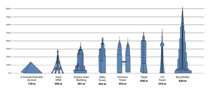 altura do burj khalifa