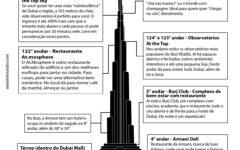 Burj Khalifa: guia completo do prédio mais alto do mundo