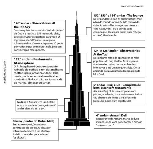 o que fazer no Burj Khalifa